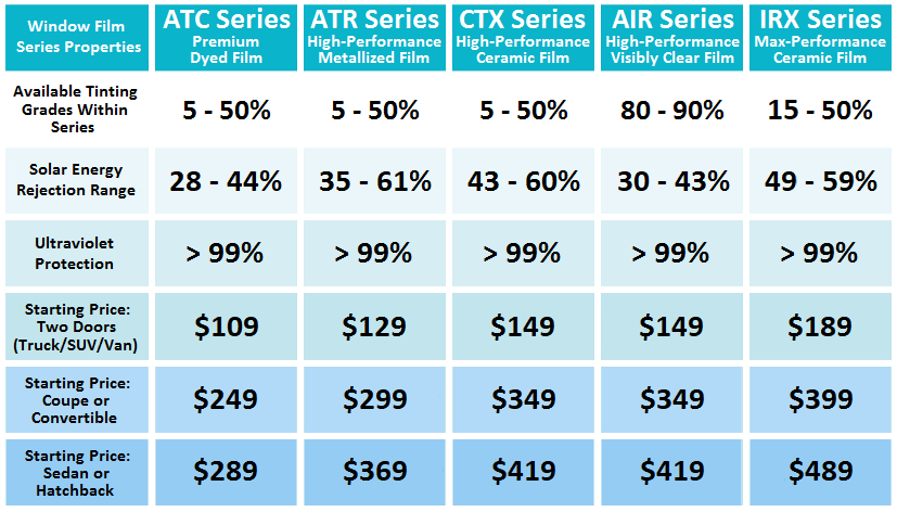 Average Cost Of Window Tinting >> Automotive Window Film | Shade Sound and Security